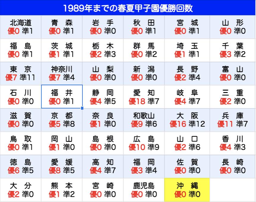 1989年までの甲子園優勝・準優勝回数
